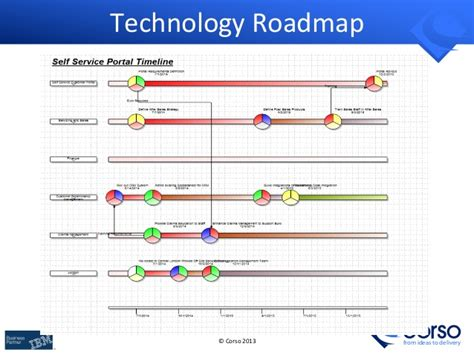 enterprise architecture roadmap template building business it architecture roadmaps with