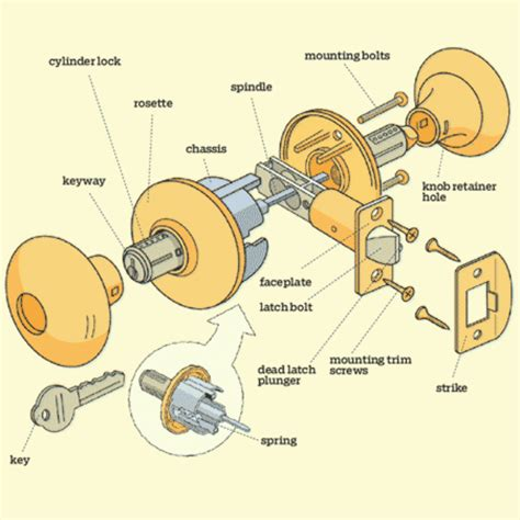 parts of a drawer lock door lock parts image of to inspiration decorating
