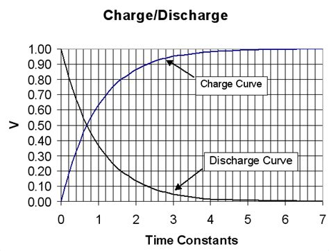 graph for capacitor charging and discharging elt 115 capacitor charge