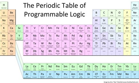 periodic table section names the periodic table of programmable logic rev 2 ee times