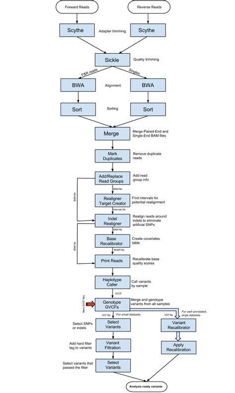 flowchart exercises flowchart exercises create a flowchart