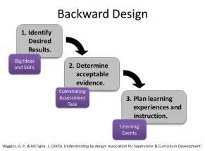 Backwards Planning Template by Backward Design And Backward Course Design Educational