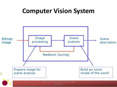 computer vision introduction to computer vision image processing