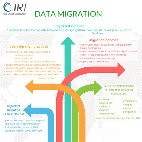 data migration pictures to pin on thepinsta