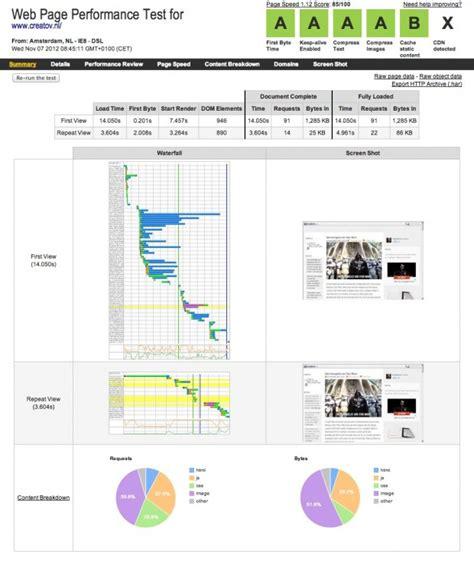 web page test meten prestaties en performance website creatov nl