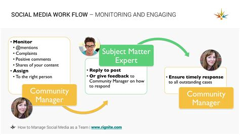 workflow monitoring how to manage a social media team