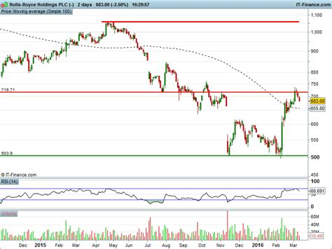 rolls royce holdings plc price the brexit report stocks to buy and ones to avoid prior