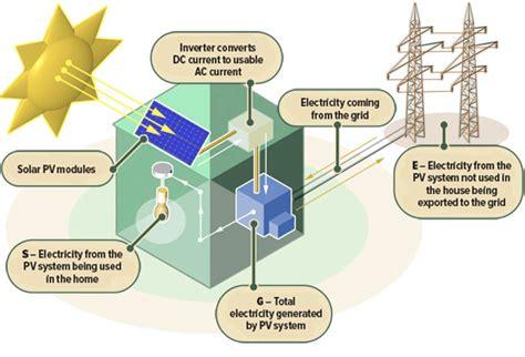 Do Sunlight Ls Work how do solar panels work to convert sunlight into