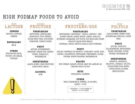 printable fodmap shopping list highfodmap checklist march2015