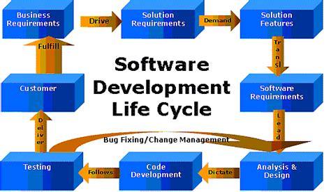 software development swing software development cycle archives phoenix consultants