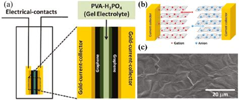 nanotube supercapacitor crystals free text prevention of graphene restacking for performance boost of