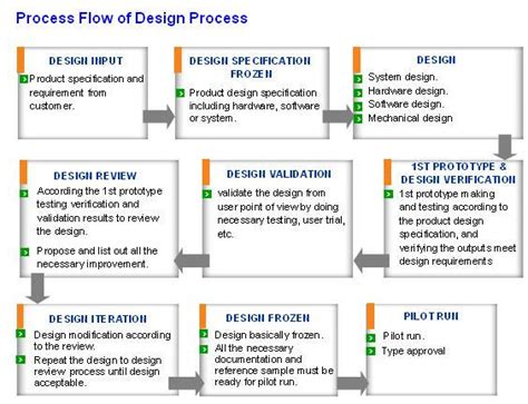 development flow chart pictures to pin on page 5
