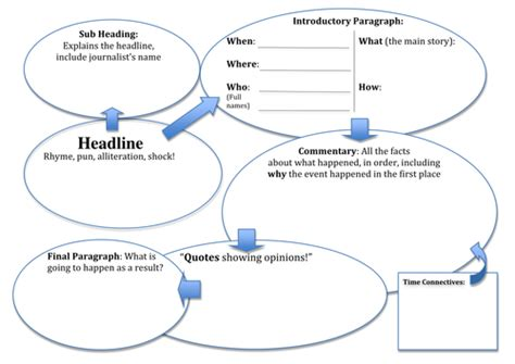 Newspaper Report Writing Year 3 Planning by Journalistic Recount Writing Frame Skeleton Plan By Chixter Teaching Resources Tes