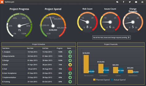 project dashboard template powerpoint free project management dashboard templates free downloads 10