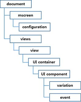 layout xml visibility managing ui component attributes in layout xml tizen