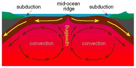 b tags earth science class seafloor spreading by li