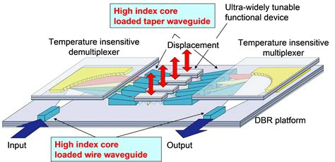 application of photonic integrated circuits applications of photonic integrated circuits 28 images designing integrated circuitry in