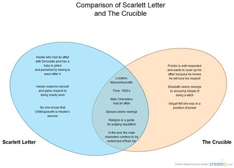 Character And Letter Difference Comparison Of Letter And The Crucible Compare Contrast Diagram Creately