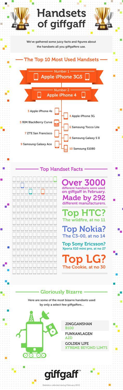 most popular mobile network uk most popular handsets infographic mobile network comparison
