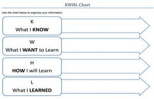 kwhl chart statewide instructional resources development