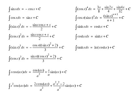 Trig Integral Table by Trig Antiderivatives Gallery