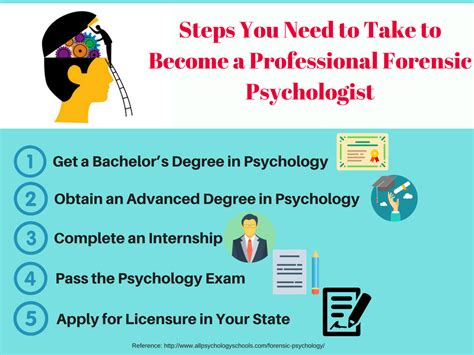 psychology dissertation ideas best forensic psychology dissertation ideas