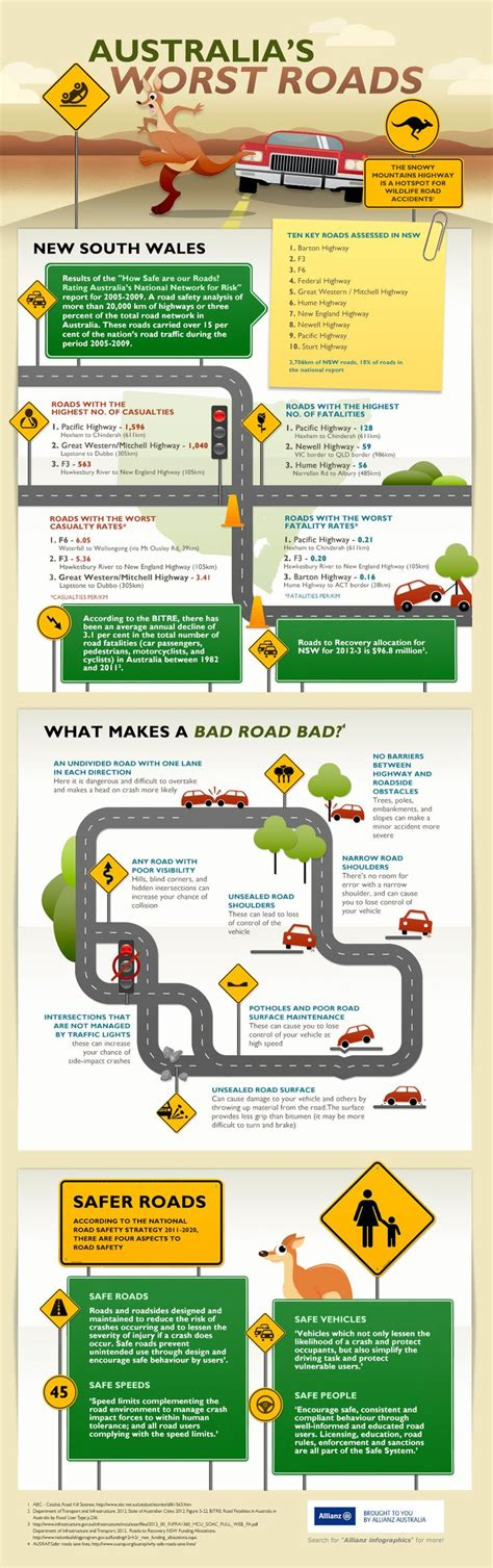 Best Car Insurance Nsw by 37 Best Images About Our Infographic Work On