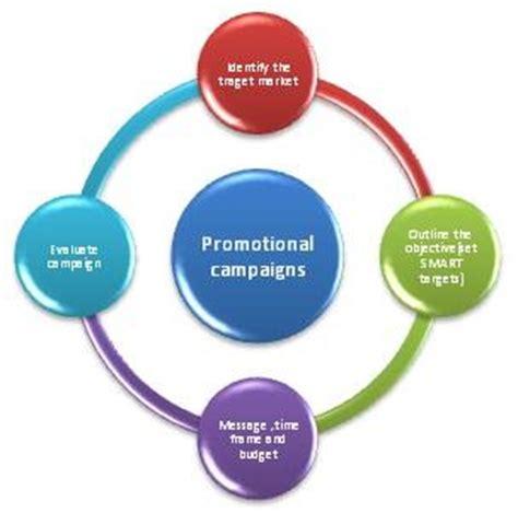 marketing planning definition marketing dictionary mba promotional caign definition marketing dictionary