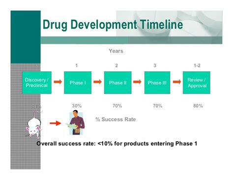 Clinical Trials Strategy The Clinical Development Plan Trial Timeline Template