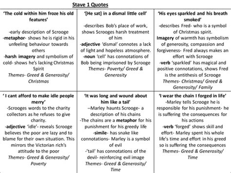 supernatural theme in an inspector calls a christmas carol key quotes revision cards by ayshaatiq