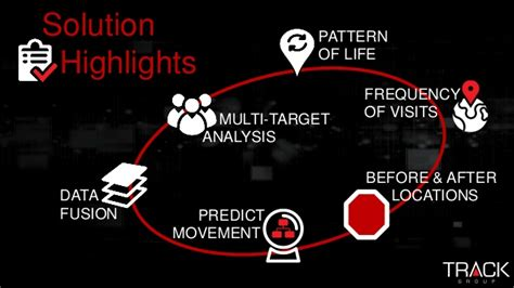 pattern of life analysis nsa overview track group analytics