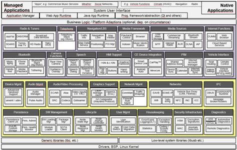 reference architecture diagram 2 reference architecture and compliance specification