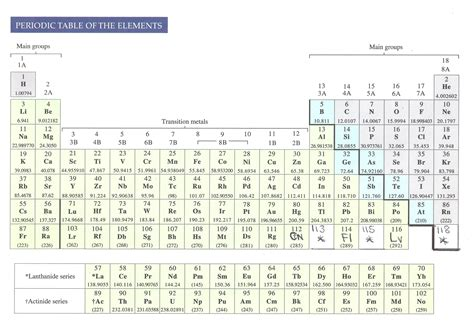 a periodictable of the elements current list on august 2013