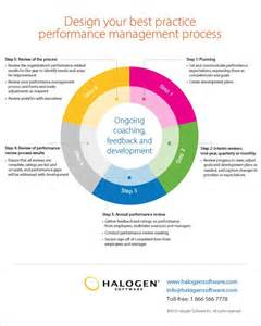 performance management process template design your best practice performance management process