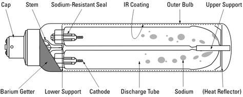 Low Pressure Sodium Vapor L by Wiring Diagram For Sodium Vapor Light Wiring Free Wiring