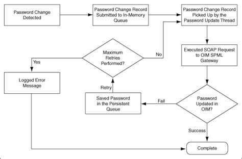 sequence of events flowchart sequence of events flowchart images