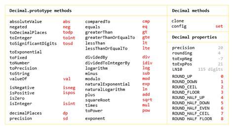 Javascript Ceil by Javascript Floor Ceil Meze