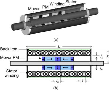 tubular linear induction machine linear induction generator 28 images modeling linear motors or generators in comsol