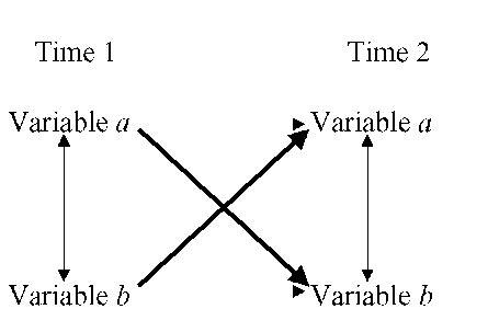 cross sectional correlation cross sectional and longitudinal designs child development