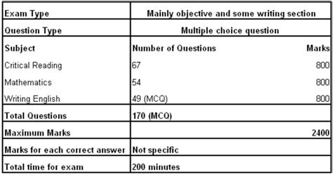 how many test sections are on the sat sat ii examination question papers of previous years