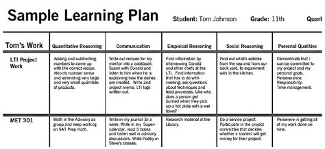 individual learning plan template for elementary students individualized learning plan template images