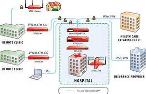 watchguard safeguards health information and supports