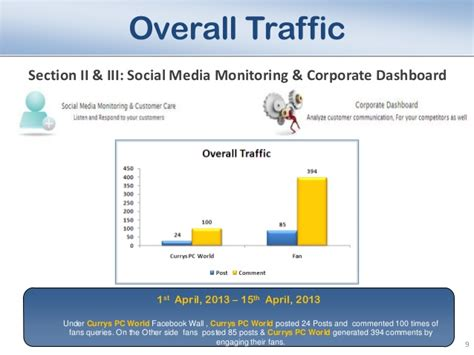 Media Analysis Report Template Sle Social Media Analysis Report