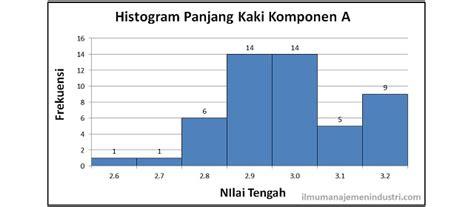 cara membuat histogram di microsoft excel 2010 cara membuat grafik histogram dengan excel 2007 membuat