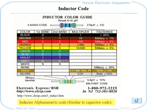 inductor passive component variable inductor markings 28 images aec manual for iii sem ece students vtu conductor