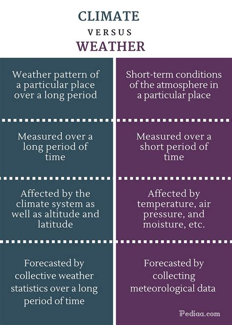 time difference and climate difference between climate and weather