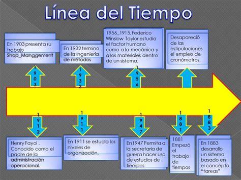 linea del tiempo del microscopio biologia 1 trabajos 1 1 historia desarrollo y estado actual de la profesi 243 n
