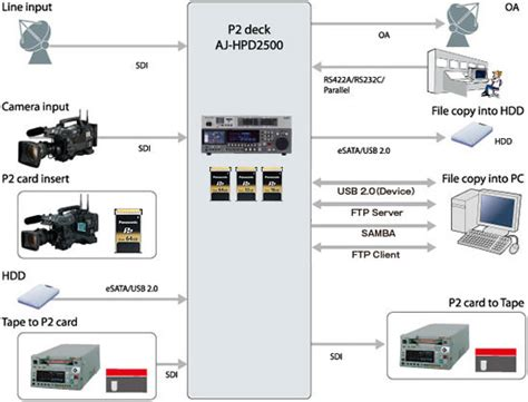 broadcast workflow aj hpd2500 p2hd series broadcast and professional av
