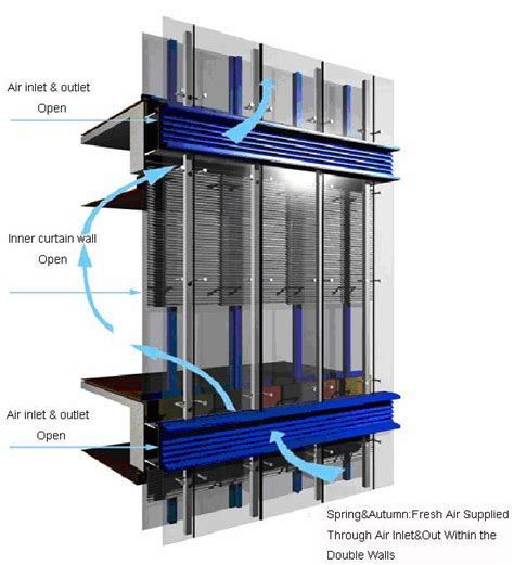 curtain walls systems unitized curtain wall system