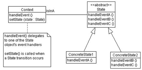 state pattern java exle java design patterns tutorial interprofessionals07 over